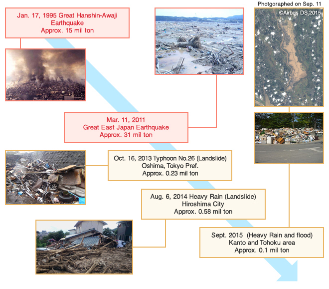 Major disasters and Amount of disaster waste